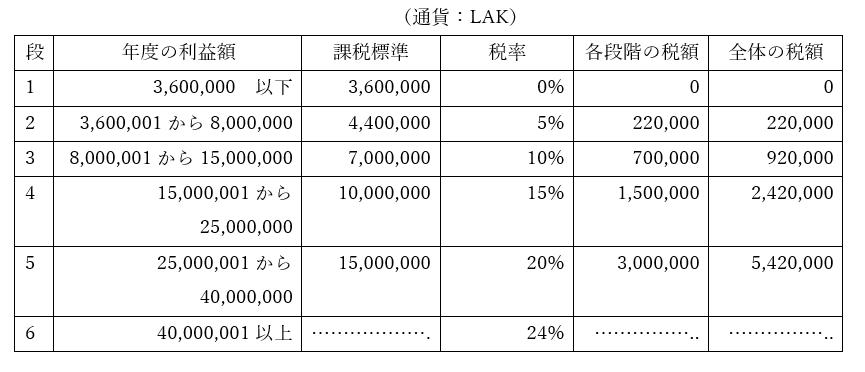 ラオス税法